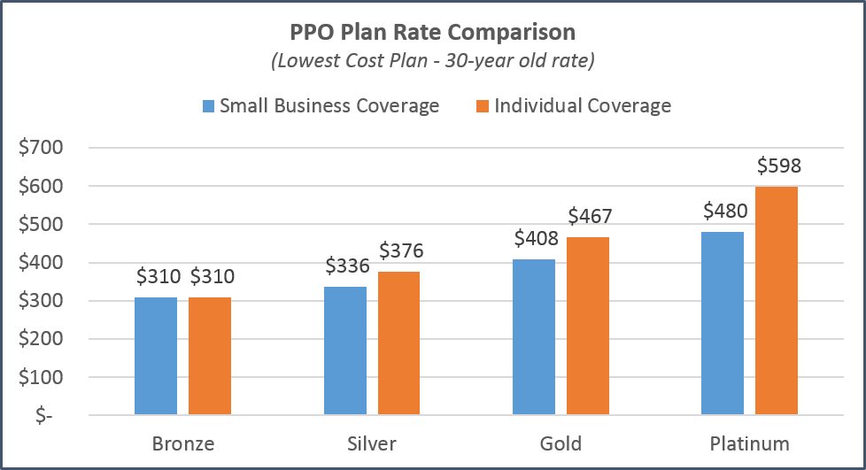 California Health Insurance PPO Plan Cost Comparisons
